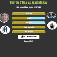 Darren O'Dea vs Brad McKay h2h player stats