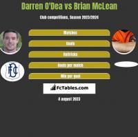 Darren O'Dea vs Brian McLean h2h player stats