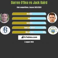 Darren O'Dea vs Jack Baird h2h player stats