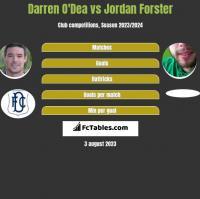 Darren O'Dea vs Jordan Forster h2h player stats