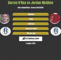 Darren O'Dea vs Jordan McGhee h2h player stats