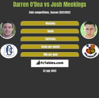 Darren O'Dea vs Josh Meekings h2h player stats