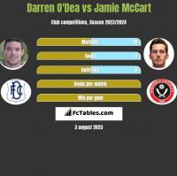 Darren O'Dea vs Jamie McCart h2h player stats