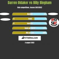 Darren Oldaker vs Billy Bingham h2h player stats
