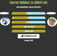 Darren Oldaker vs Elliott List h2h player stats