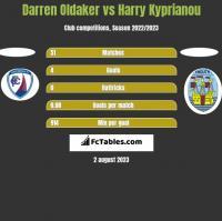 Darren Oldaker vs Harry Kyprianou h2h player stats