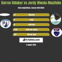 Darren Oldaker vs Jordy Hiwula-Mayifuila h2h player stats