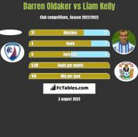 Darren Oldaker vs Liam Kelly h2h player stats