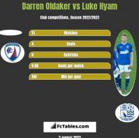Darren Oldaker vs Luke Hyam h2h player stats