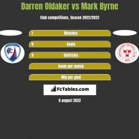 Darren Oldaker vs Mark Byrne h2h player stats