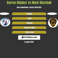 Darren Oldaker vs Mark Marshall h2h player stats