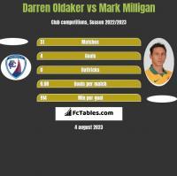 Darren Oldaker vs Mark Milligan h2h player stats