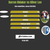 Darren Oldaker vs Oliver Lee h2h player stats