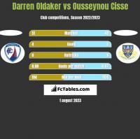 Darren Oldaker vs Ousseynou Cisse h2h player stats