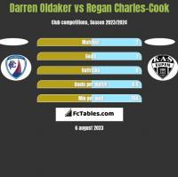 Darren Oldaker vs Regan Charles-Cook h2h player stats
