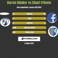 Darren Oldaker vs Stuart O'Keefe h2h player stats