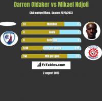 Darren Oldaker vs Mikael Ndjoli h2h player stats