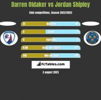 Darren Oldaker vs Jordan Shipley h2h player stats