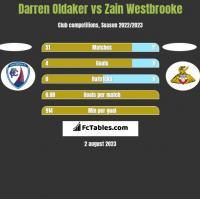Darren Oldaker vs Zain Westbrooke h2h player stats