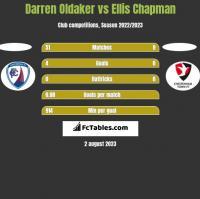 Darren Oldaker vs Ellis Chapman h2h player stats