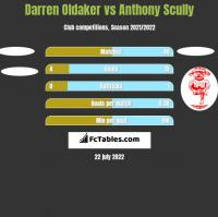 Darren Oldaker vs Anthony Scully h2h player stats