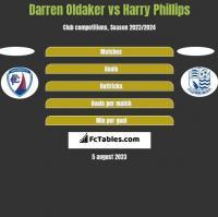 Darren Oldaker vs Harry Phillips h2h player stats