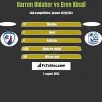 Darren Oldaker vs Eren Kinali h2h player stats