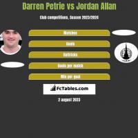 Darren Petrie vs Jordan Allan h2h player stats