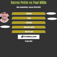 Darren Petrie vs Paul Willis h2h player stats