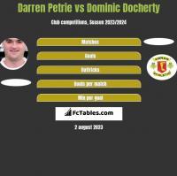 Darren Petrie vs Dominic Docherty h2h player stats