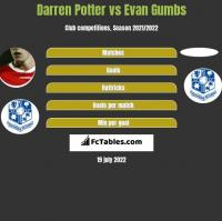 Darren Potter vs Evan Gumbs h2h player stats