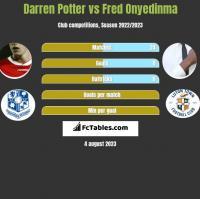 Darren Potter vs Fred Onyedinma h2h player stats