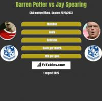 Darren Potter vs Jay Spearing h2h player stats