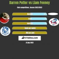 Darren Potter vs Liam Feeney h2h player stats