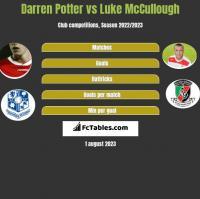 Darren Potter vs Luke McCullough h2h player stats