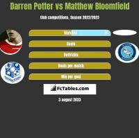 Darren Potter vs Matthew Bloomfield h2h player stats