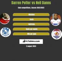 Darren Potter vs Neil Danns h2h player stats