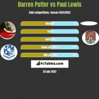 Darren Potter vs Paul Lewis h2h player stats