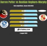 Darren Potter vs Rushian Hepburn-Murphy h2h player stats