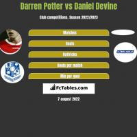 Darren Potter vs Daniel Devine h2h player stats