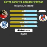 Darren Potter vs Alexander Pattison h2h player stats