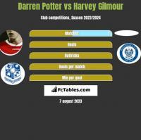 Darren Potter vs Harvey Gilmour h2h player stats