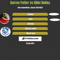Darren Potter vs Elliot Rokka h2h player stats