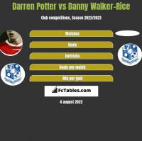 Darren Potter vs Danny Walker-Rice h2h player stats