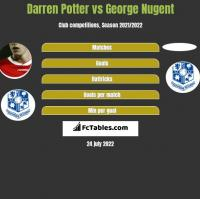 Darren Potter vs George Nugent h2h player stats