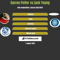 Darren Potter vs jack Young h2h player stats
