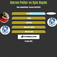 Darren Potter vs Kyle Hayde h2h player stats