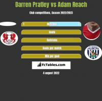 Darren Pratley vs Adam Reach h2h player stats