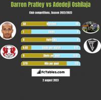 Darren Pratley vs Adedeji Oshilaja h2h player stats