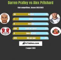 Darren Pratley vs Alex Pritchard h2h player stats